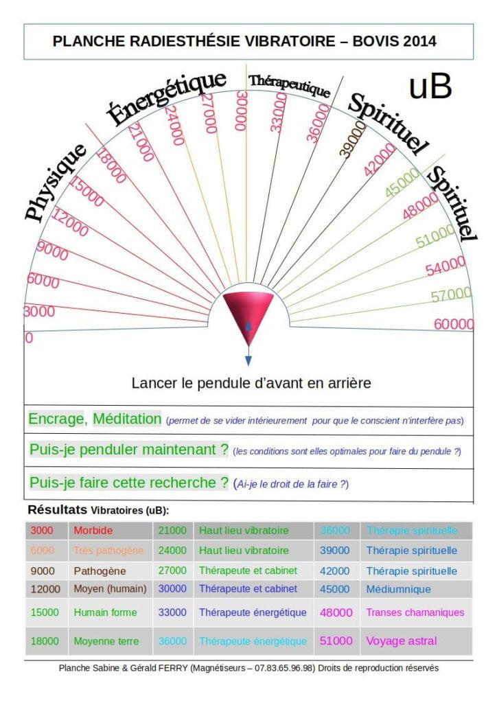 Cadran énergétique utilisé dans la formation magnétiseur, pour déterminer le taux vibratoire, et vérifier les énergies vibratoires.